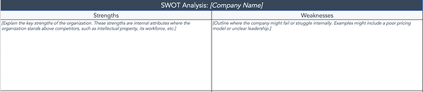 HubSpot template for a SWOT analysis.
